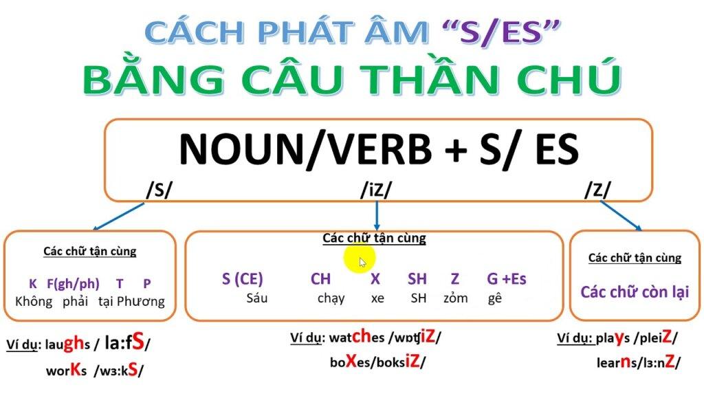 Cách phát âm S và ES dưới Tiếng Anh
