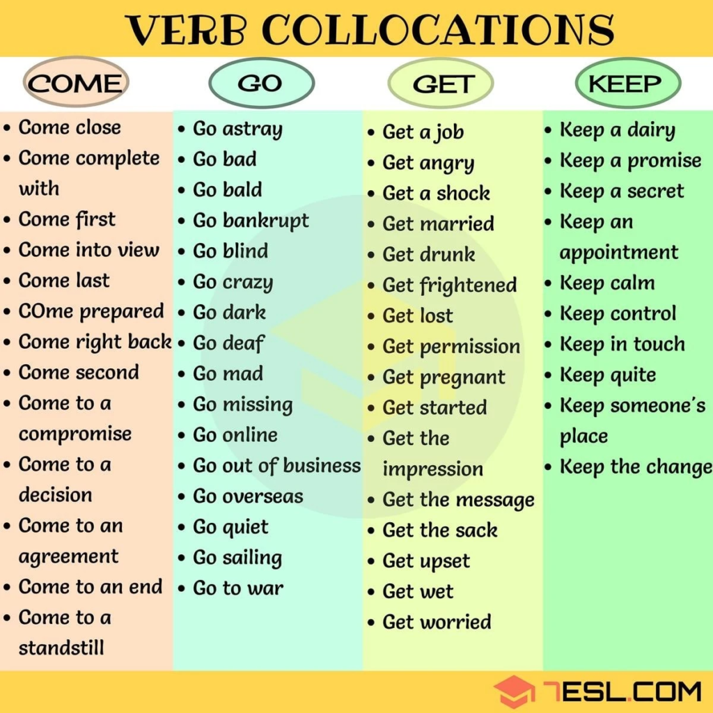 Collocation ielts writing 1