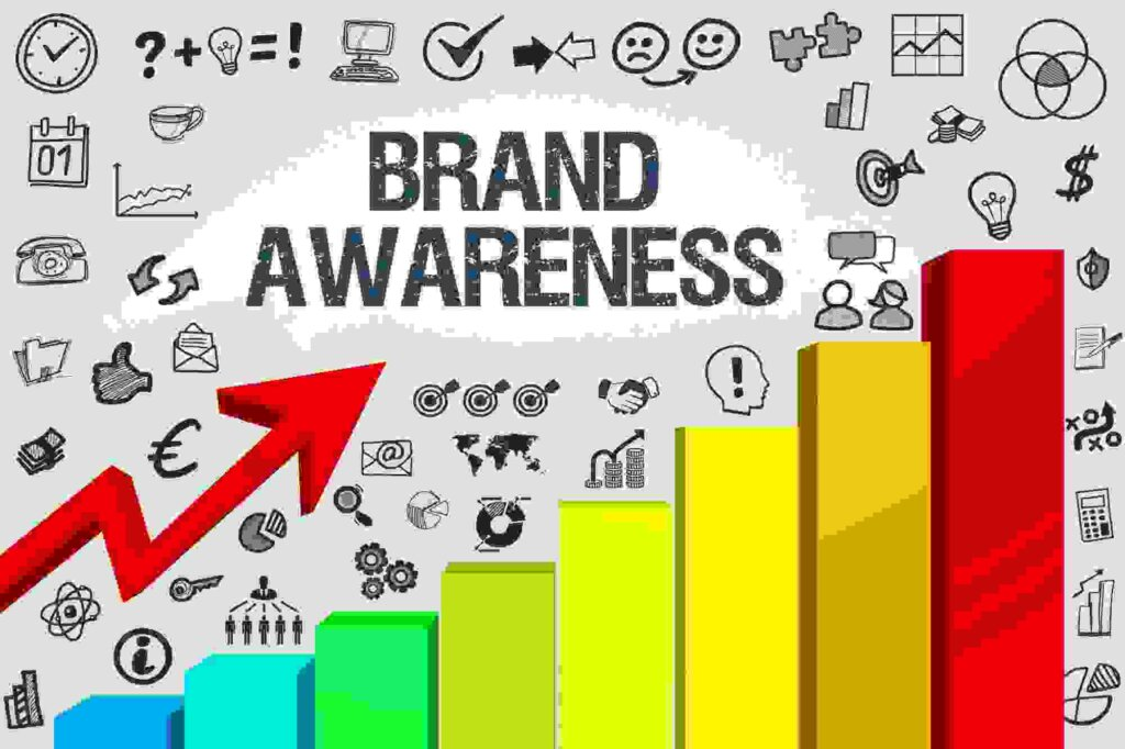 what is brand awareness lqip 1