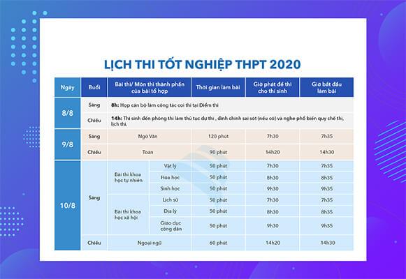 Lịch thi THPT 2020