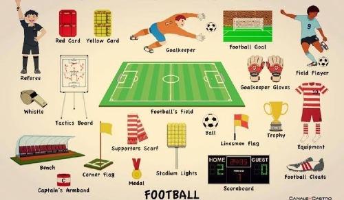 Từ vựng tiếng anh về bóng đá
