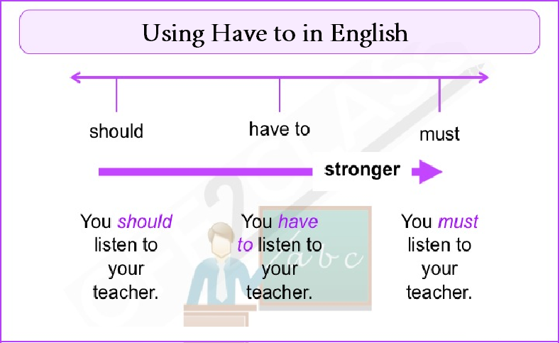 Cấu trúc cách dùng Have to trong tiếng Anh