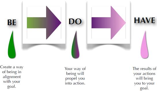 Cách dùng trợ động từ