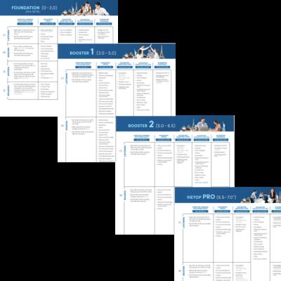 Nhận Trọn bộ lộ trình học IELTS 7.0 miễn phí