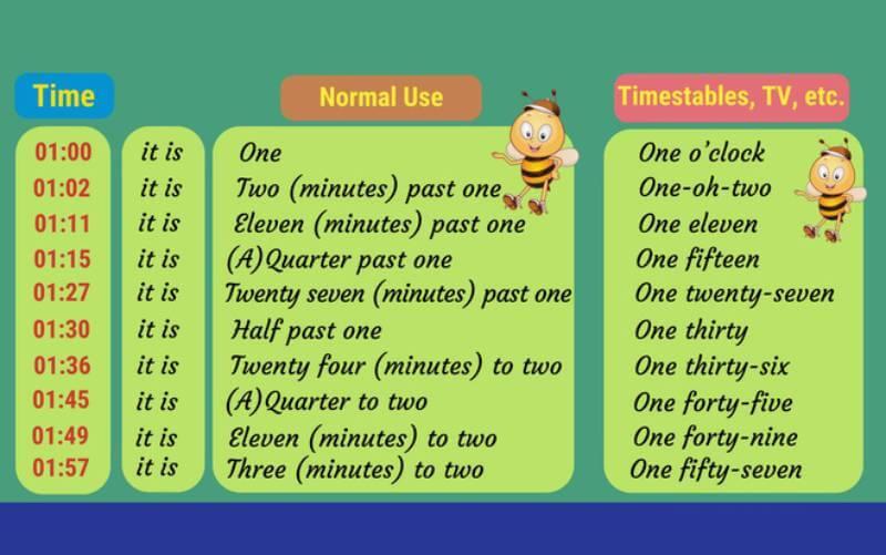 Một số cách đọc giờ bằng tiếng Anh
