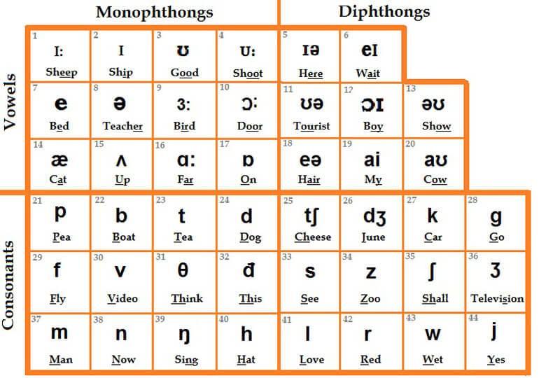 Nguyên âm trong tiếng Anh
