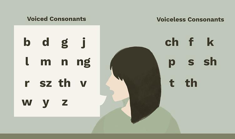 Cách đọc nguyên âm, phụ âm
