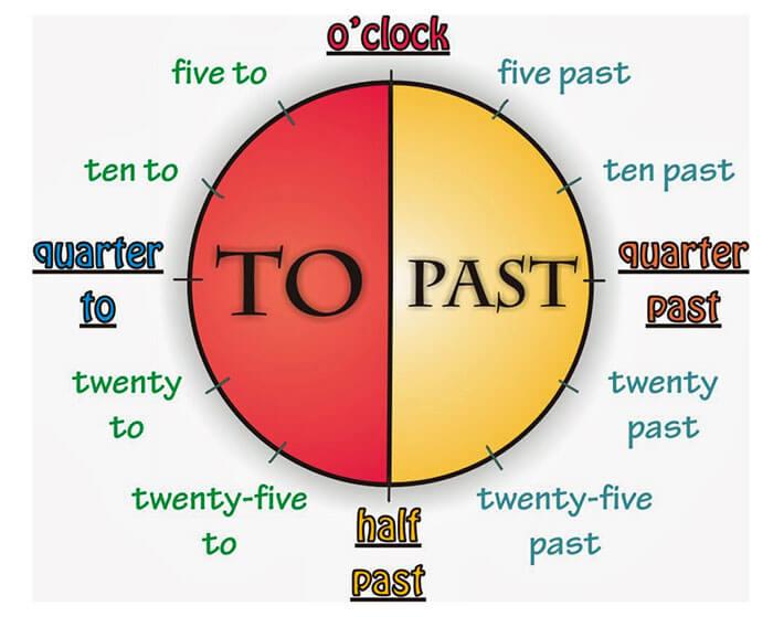 Cách đọc giờ trong tiếng Anh