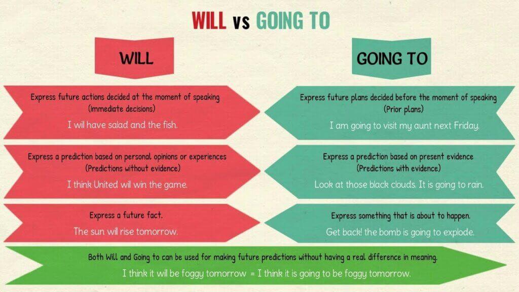 Be going to với will khác nhau thế nào?