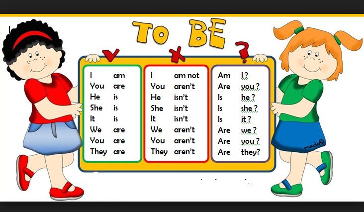 Bảng đông từ ''to be'' được chia theo các ngôi trong tiếng Anh.