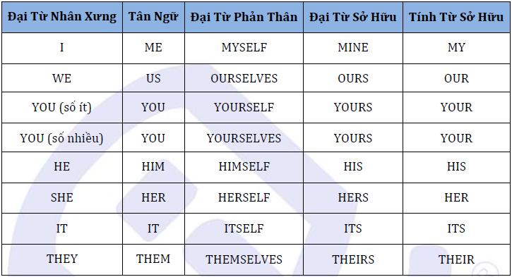 Bảng đổi ngôi tiếng Anh trong câu trực tiếp và gián tiếp