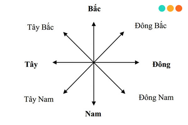 Các hướng trong tiếng Anh