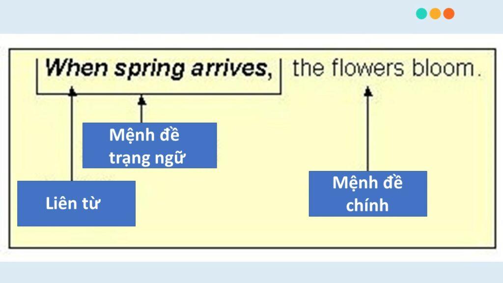 Cấu trúc câu có mệnh đề trạng ngữ trong câu.