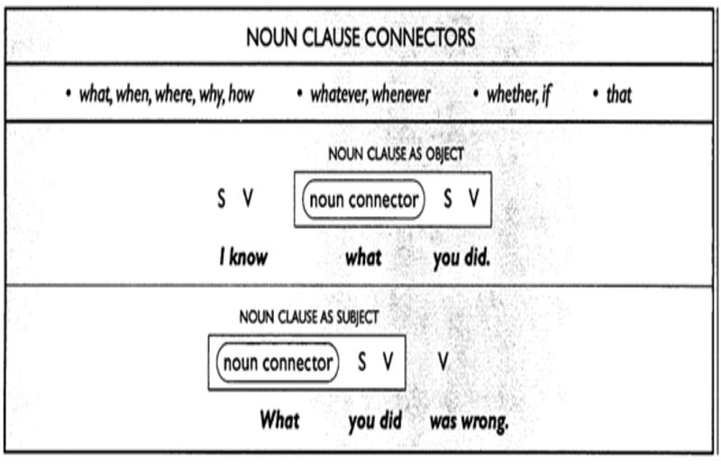 Cấu trúc chung của mệnh đề danh từ.