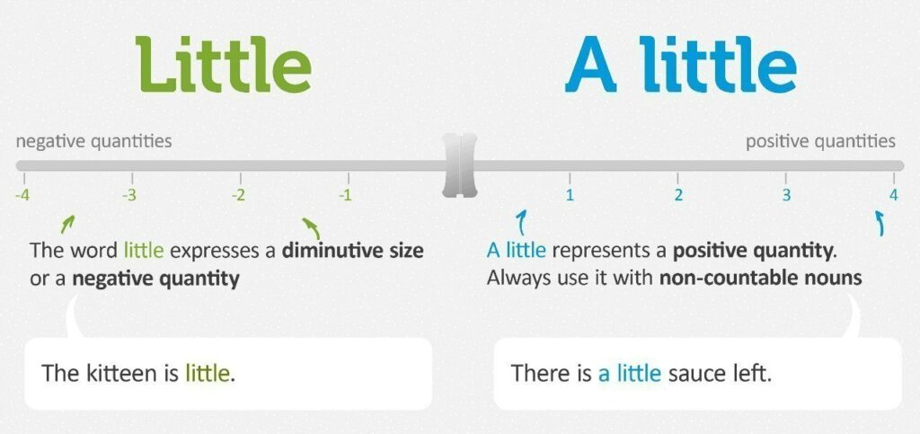 Cách dùng Little/ A little